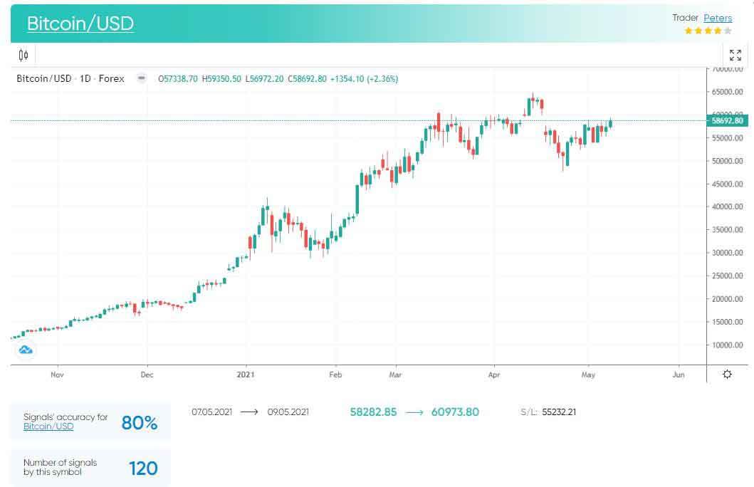 Биткойн (BTC) восстанавливается, альт-монеты взлетают до максимумов